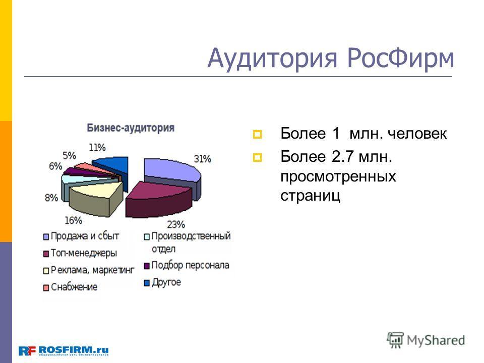 Аудитория РосФирм Более 1 млн. человек Более 2.7 млн. просмотренных страниц