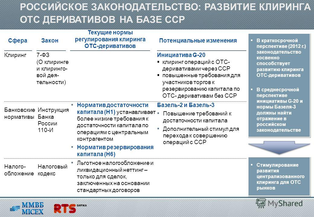 РОССИЙСКОЕ ЗАКОНОДАТЕЛЬСТВО: РАЗВИТИЕ КЛИРИНГА ОТС ДЕРИВАТИВОВ НА БАЗЕ ССР В краткосрочной перспективе (2012 г.) законодательство косвенно способствует развитию клиринга ОТС-деривативов В среднесрочной перспективе инициативы G-20 и нормы Базеля-3 дол