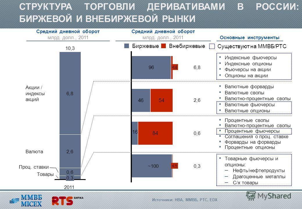 СТРУКТУРА ТОРГОВЛИ ДЕРИВАТИВАМИ В РОССИИ: БИРЖЕВОЙ И ВНЕБИРЖЕВОЙ РЫНКИ Товары Проц. ставки Валюта Акции / индексы акций 2011 10,3 0,3 0,6 2,6 6,8 2,6 6,896
