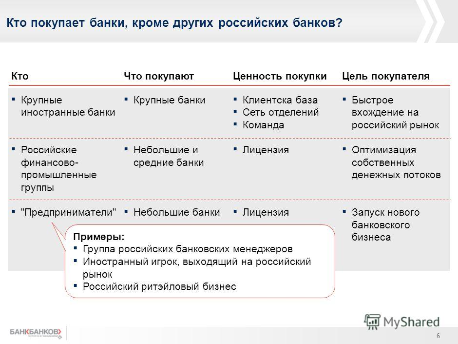 Как правило, объединяющиеся банки уже принадлежат одной группе собственников 5 Этап 1Этап 2 Покупка одним банком акций/долей другого, либо создание общей для двух банков холдинговой структуры Объединение двух банков в одно юридическое лицо через слия