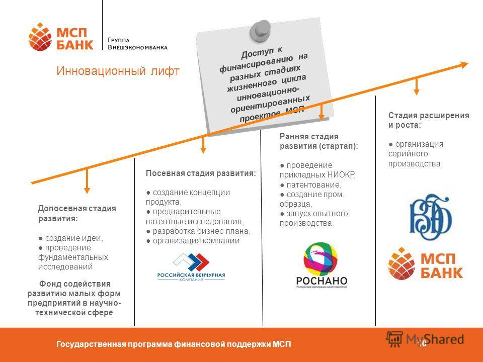 Государственная программа финансовой поддержки МСП 10 Инновационный лифт Фонд содействия развитию малых форм предприятий в научно- технической сфере Посевная стадия развития: создание концепции продукта, предварительные патентные исследования, разраб