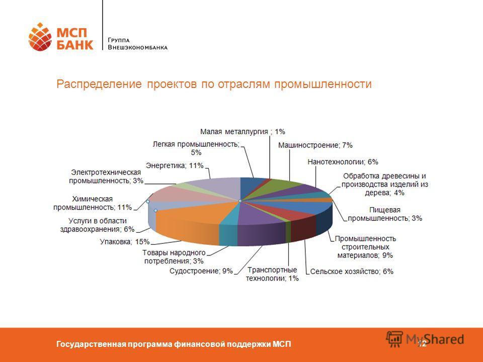 Государственная программа финансовой поддержки МСП 12 Распределение проектов по отраслям промышленности