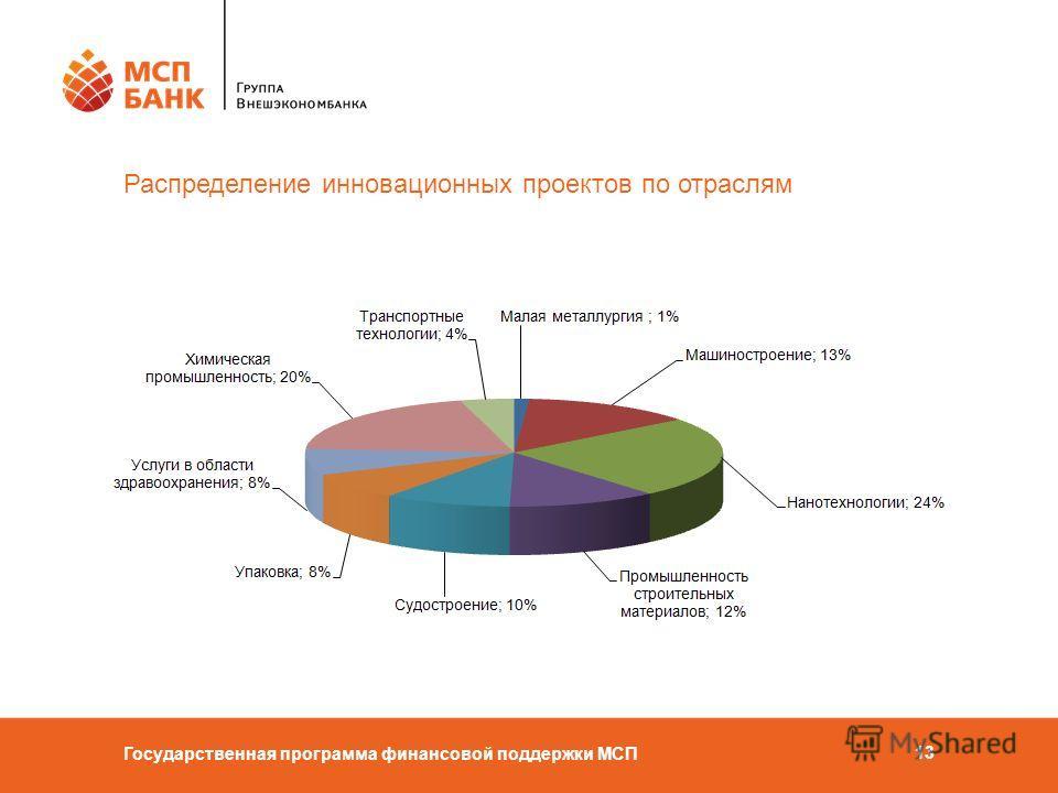 Государственная программа финансовой поддержки МСП 13 Распределение инновационных проектов по отраслям