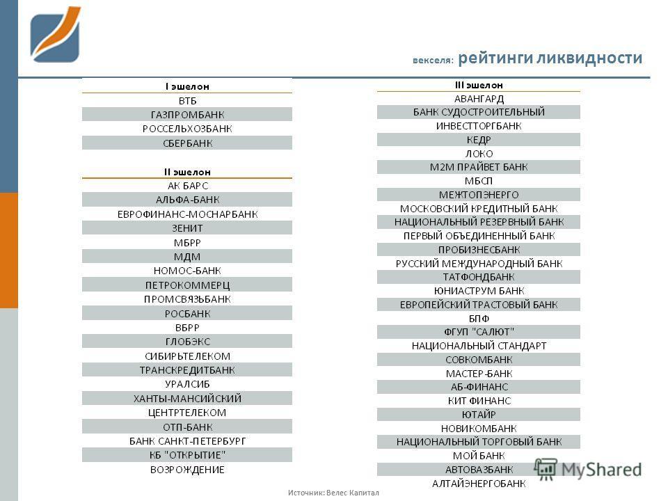 векселя: рейтинги ликвидности Источник: Велес Капитал