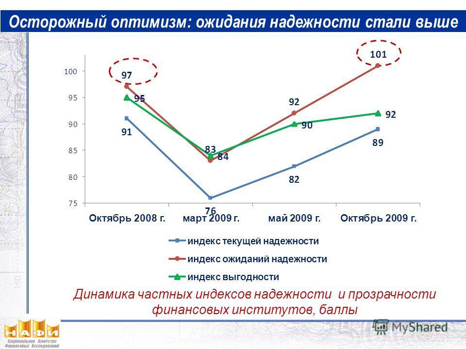Осторожный оптимизм: ожидания надежности стали выше Динамика частных индексов надежности и прозрачности финансовых институтов, баллы