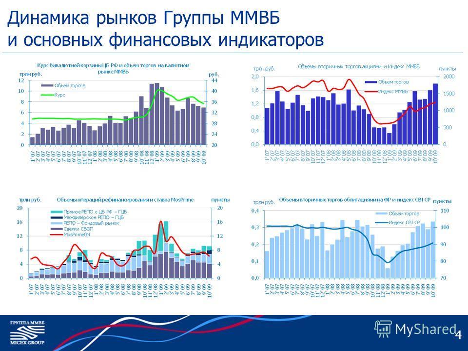 4 Динамика рынков Группы ММВБ и основных финансовых индикаторов