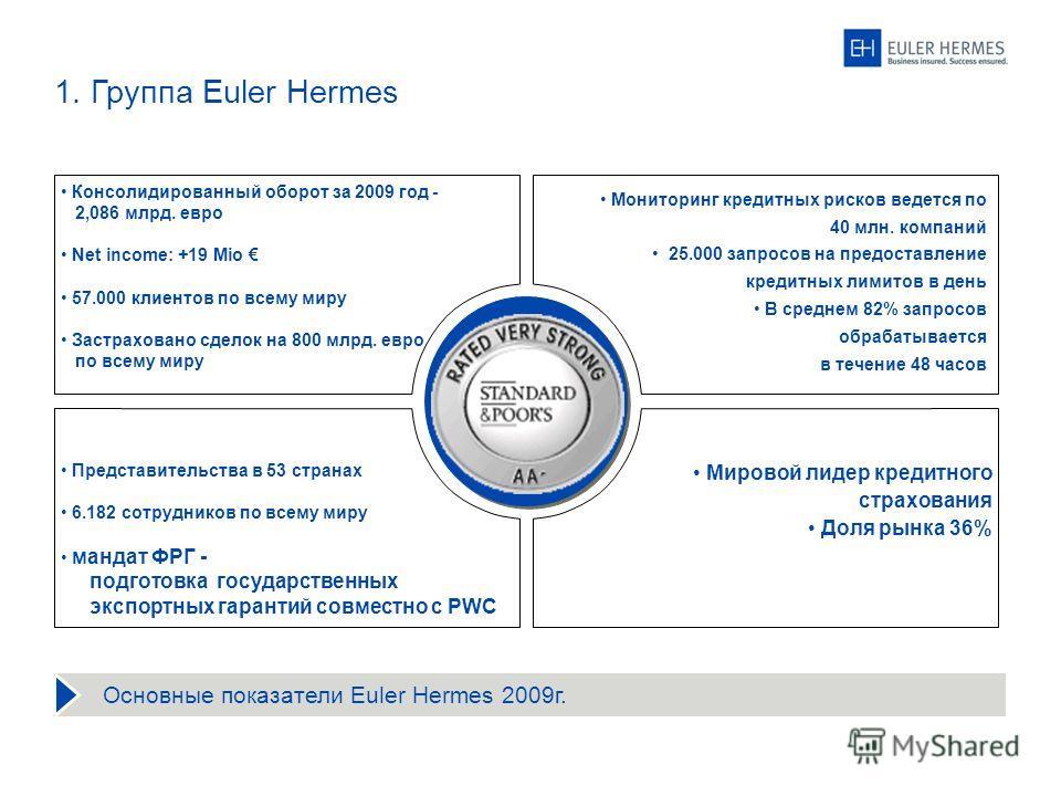 1. Группа Euler Hermes Консолидированный оборот за 2009 год - 2,086 млрд. евро Net income: +19 Mio 57.000 клиентов по всему миру Застраховано сделок на 800 млрд. евро по всему миру Представительства в 53 странах 6.182 сотрудников по всему миру мандат