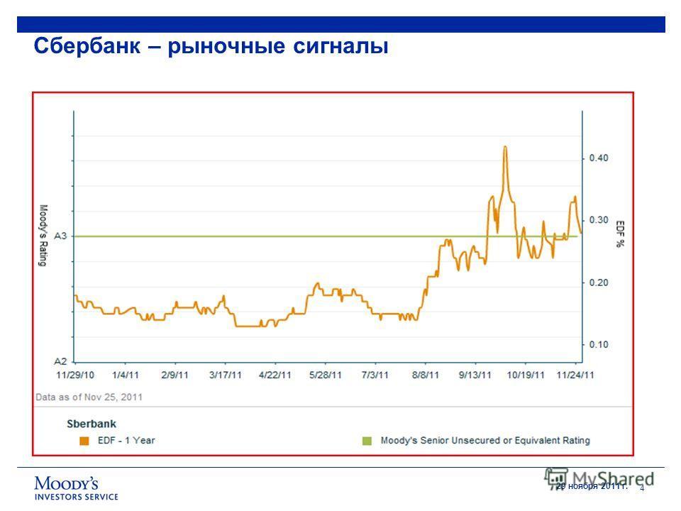 29 ноября 2011 г. Сбербанк – рыночные сигналы 4