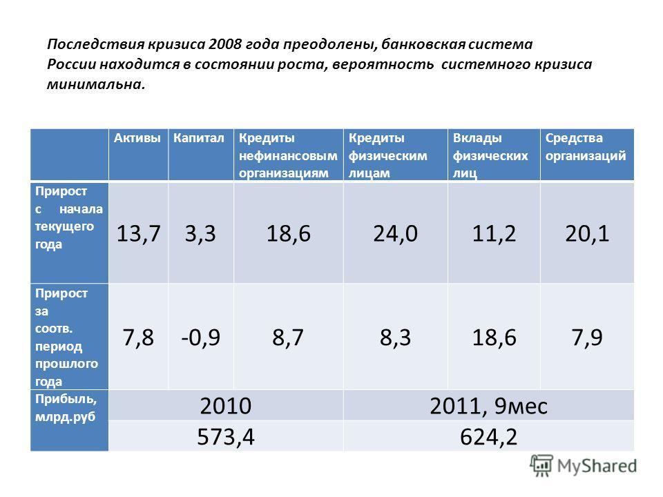 Последствия кризиса 2008 года преодолены, банковская система России находится в состоянии роста, вероятность системного кризиса минимальна. АктивыКапиталКредиты нефинансовым организациям Кредиты физическим лицам Вклады физических лиц Средства организ