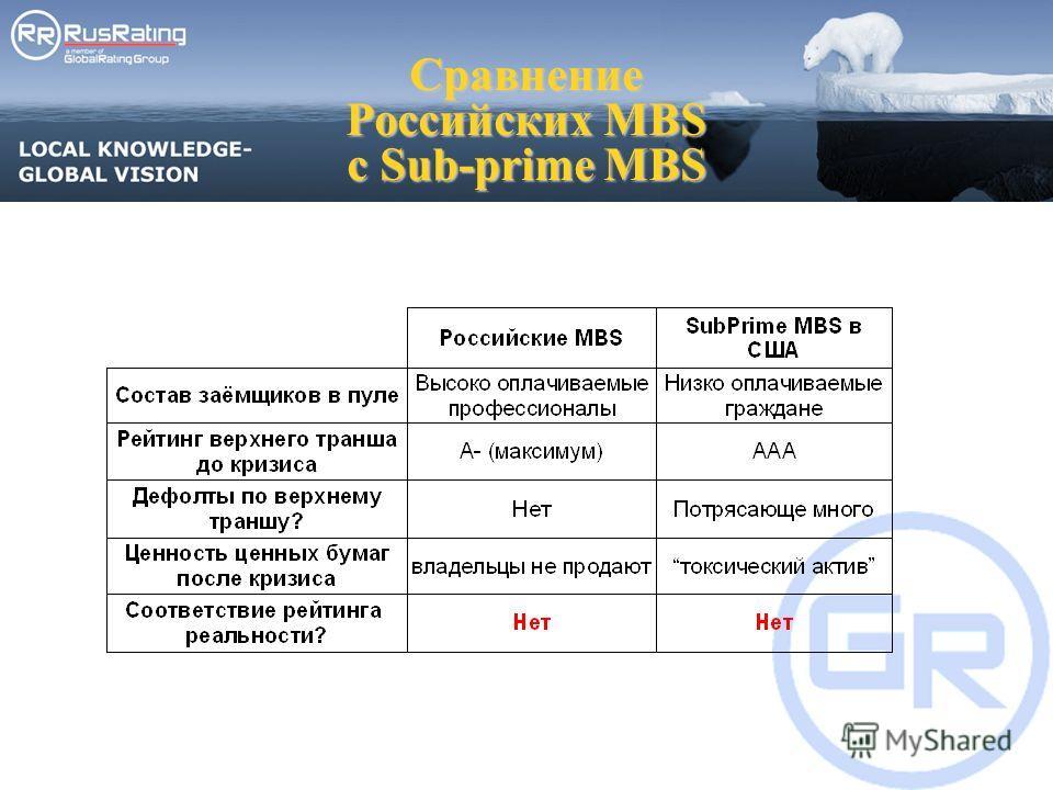 Сравнение Российских MBS c Sub-prime MBS