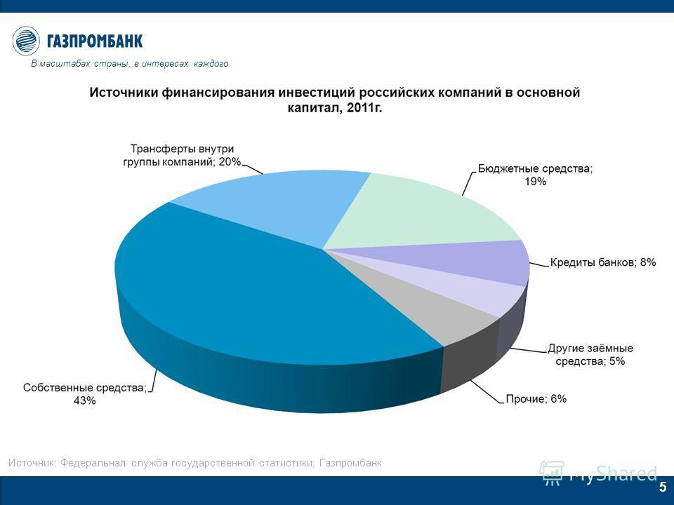 5 Источник: Федеральная служба государственной статистики; Газпромбанк В масштабах страны, в интересах каждого