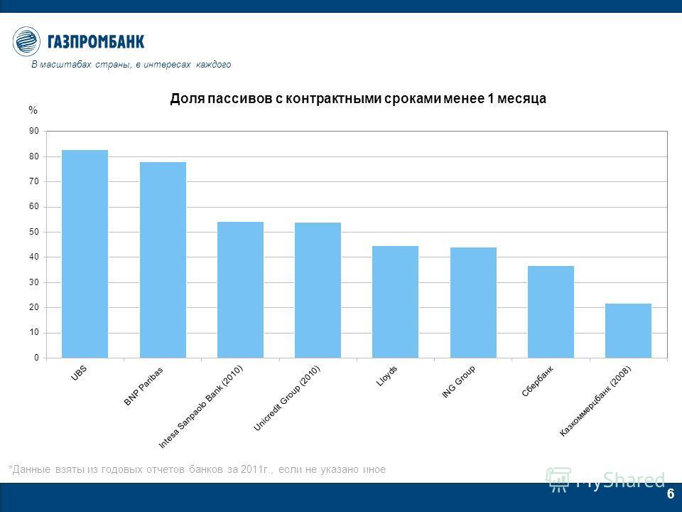 6 *Данные взяты из годовых отчетов банков за 2011г., если не указано иное В масштабах страны, в интересах каждого