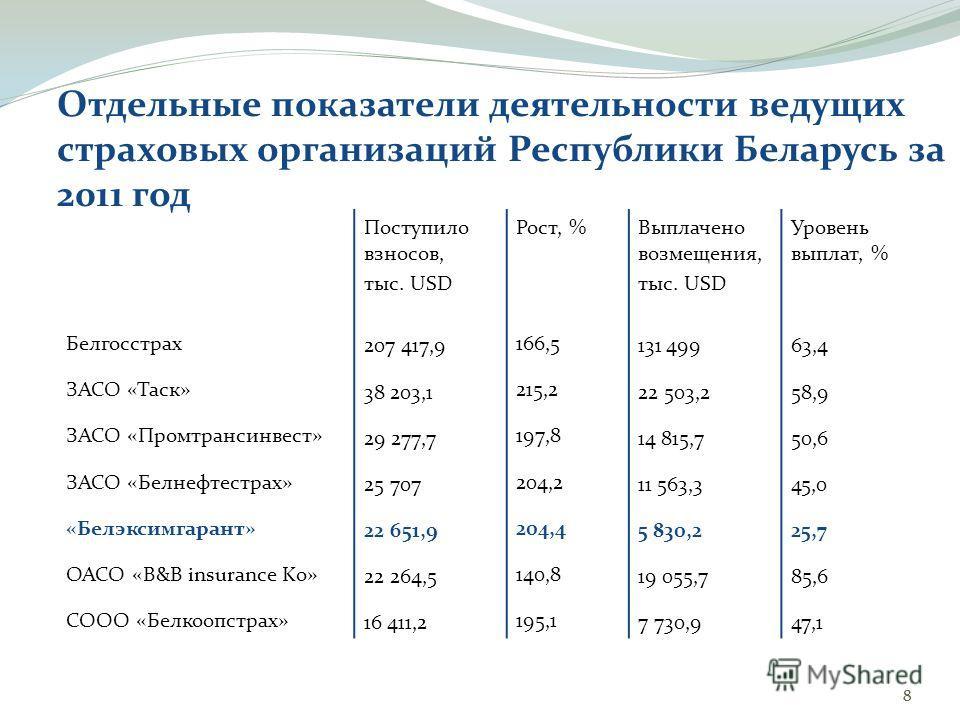 88 Отдельные показатели деятельности ведущих страховых организаций Республики Беларусь за 2011 год Белгосстрах ЗАСО «Таск» ЗАСО «Промтрансинвест» ЗАСО «Белнефтестрах» «Белэксимгарант» ОАСО «B&B insurance Ko» СООО «Белкоопстрах» Поступило взносов, тыс