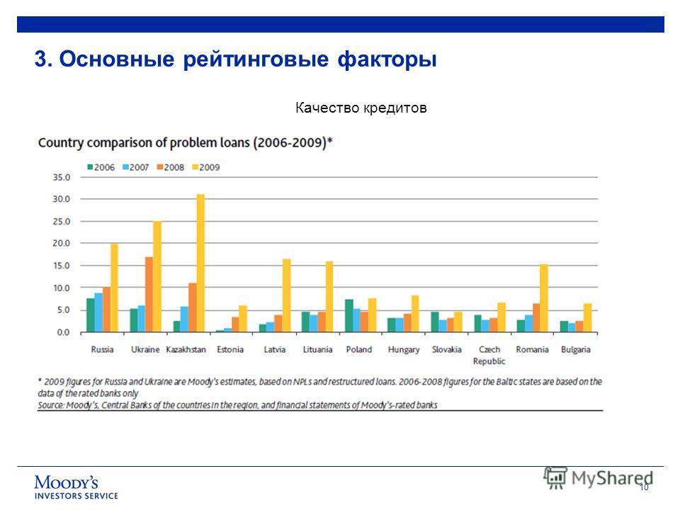 10 3. Основные рейтинговые факторы Качество кредитов