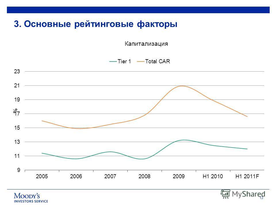 13 Source: Central Bank of Russia 3. Основные рейтинговые факторы Капитализация