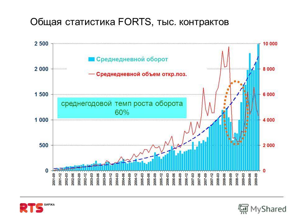 Общая статистика FORTS, тыс. контрактов среднегодовой темп роста оборота 60%