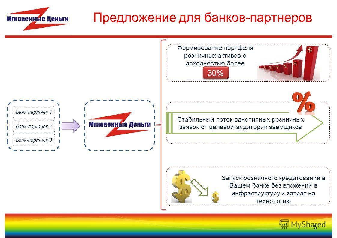 5 Предложение для банков-партнеров Банк-партнер 1 Банк-партнер 2 Банк-партнер 3 30% Запуск розничного кредитования в Вашем банке без вложений в инфраструктуру и затрат на технологию Стабильный поток однотипных розничных заявок от целевой аудитории за