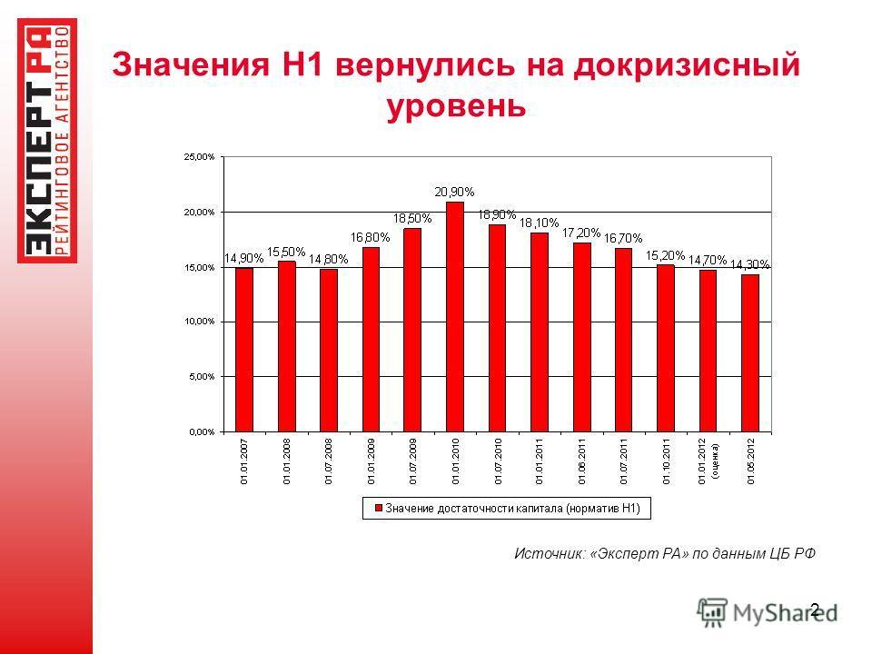 2 Значения Н1 вернулись на докризисный уровень Источник: «Эксперт РА» по данным ЦБ РФ