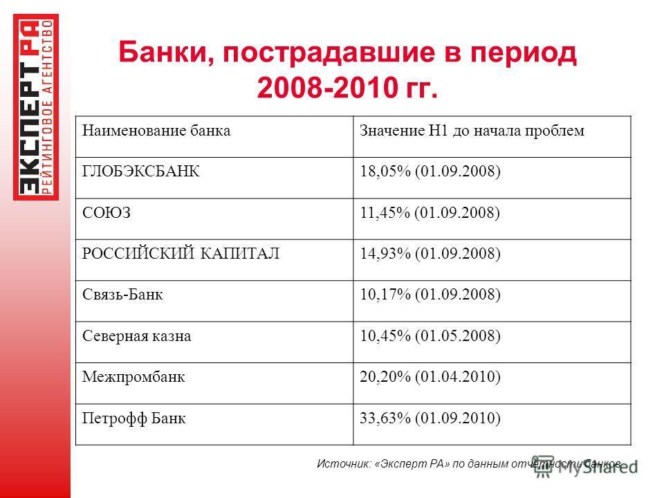 Банки, пострадавшие в период 2008-2010 гг. Наименование банкаЗначение Н1 до начала проблем ГЛОБЭКСБАНК18,05% (01.09.2008) СОЮЗ11,45% (01.09.2008) РОССИЙСКИЙ КАПИТАЛ14,93% (01.09.2008) Связь-Банк10,17% (01.09.2008) Северная казна10,45% (01.05.2008) Ме