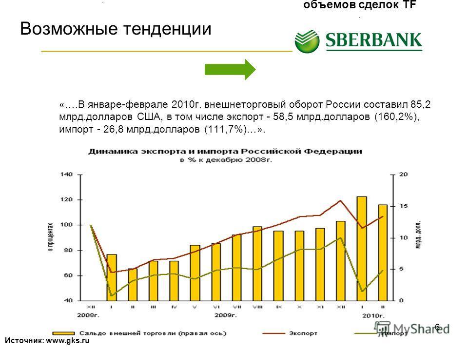 6 Возможные тенденции «….В январе-феврале 2010г. внешнеторговый оборот России составил 85,2 млрд.долларов США, в том числе экспорт - 58,5 млрд.долларов (160,2%), импорт - 26,8 млрд.долларов (111,7%)…». Рост внешнеторгового оборота. Возможности для ув