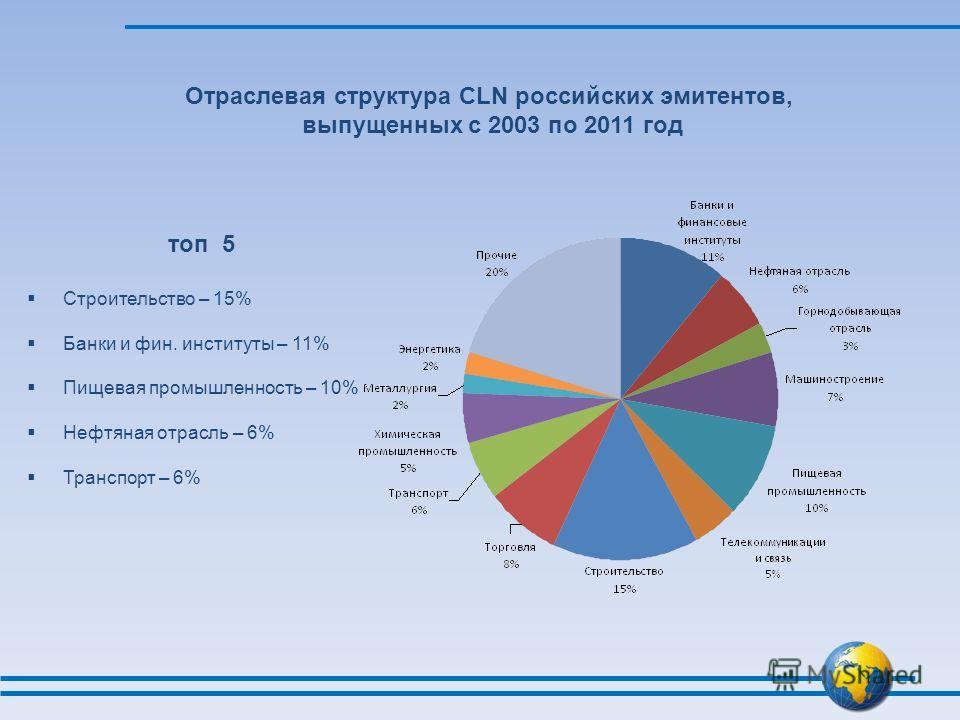 Отраслевая структура CLN российских эмитентов, выпущенных с 2003 по 2011 год топ 5 Строительство – 15% Банки и фин. институты – 11% Пищевая промышленность – 10% Нефтяная отрасль – 6% Транспорт – 6%
