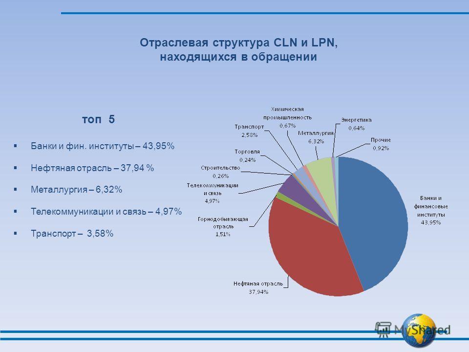 Отраслевая структура CLN и LPN, находящихся в обращении топ 5 Банки и фин. институты – 43,95% Нефтяная отрасль – 37,94 % Металлургия – 6,32% Телекоммуникации и связь – 4,97% Транспорт – 3,58%