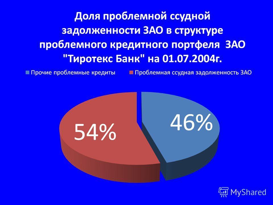 Банкротство Финансовое оздоровление