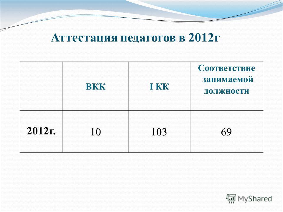 ВККI КК Соответствие занимаемой должности 2012г. 1010369 Аттестация педагогов в 2012г