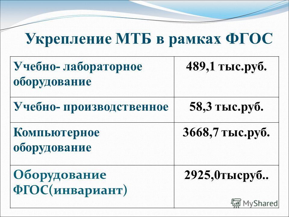 Укрепление МТБ в рамках ФГОС Учебно- лабораторное оборудование 489,1 тыс.руб. Учебно- производственное58,3 тыс.руб. Компьютерное оборудование 3668,7 тыс.руб. Оборудование ФГОС(инвариант) 2925,0тысруб..