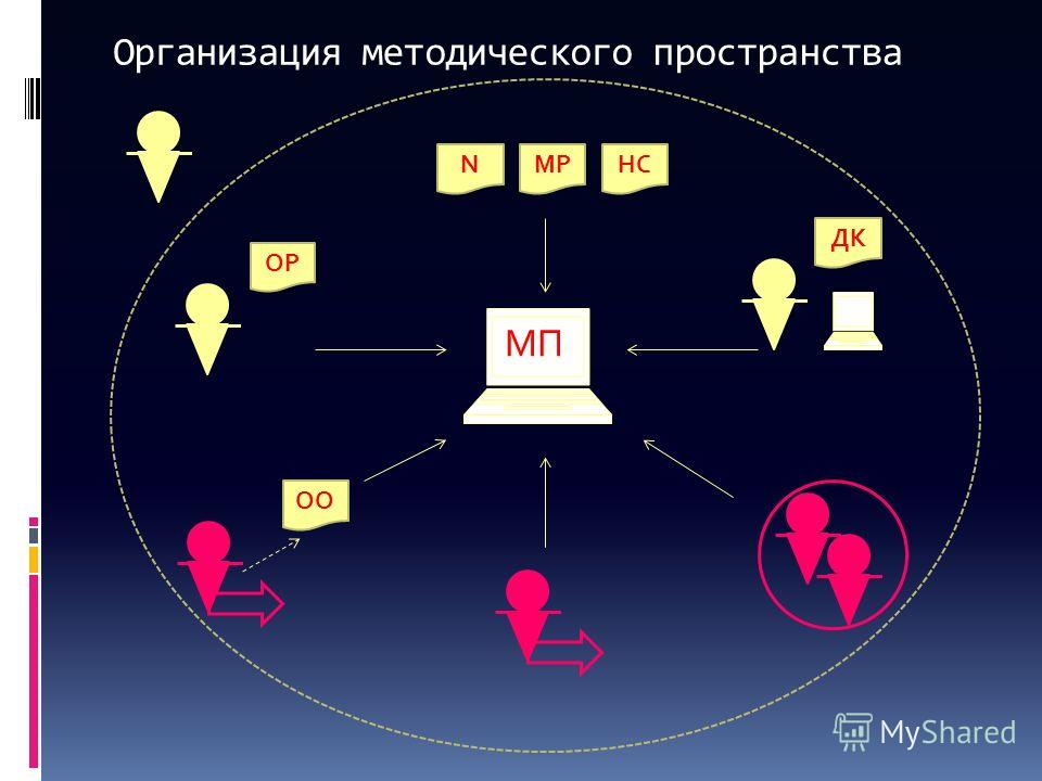 Организация методического пространства ОО NМРНС ОРДК МП