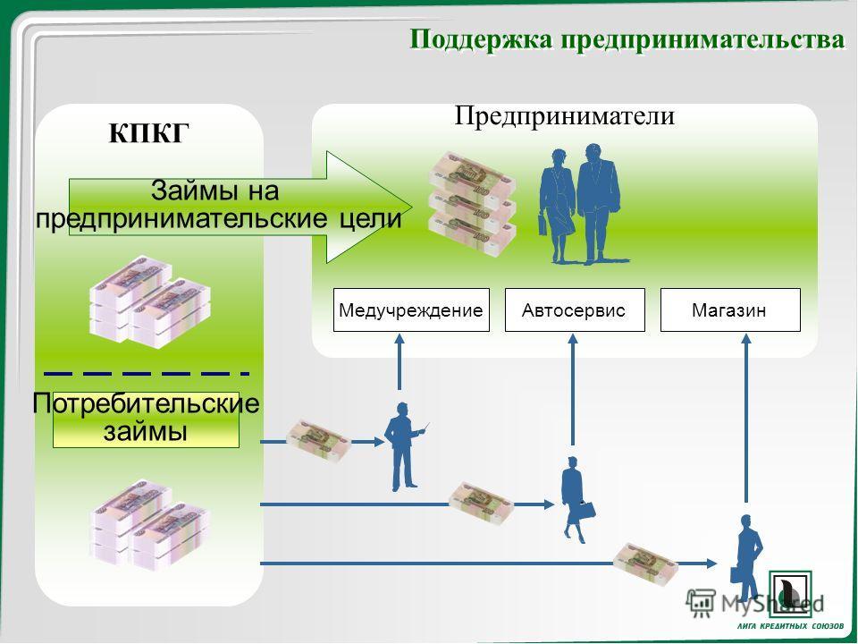 КПКГ Потребительские займы Предприниматели Займы на предпринимательские цели МедучреждениеАвтосервисМагазин Поддержка предпринимательства