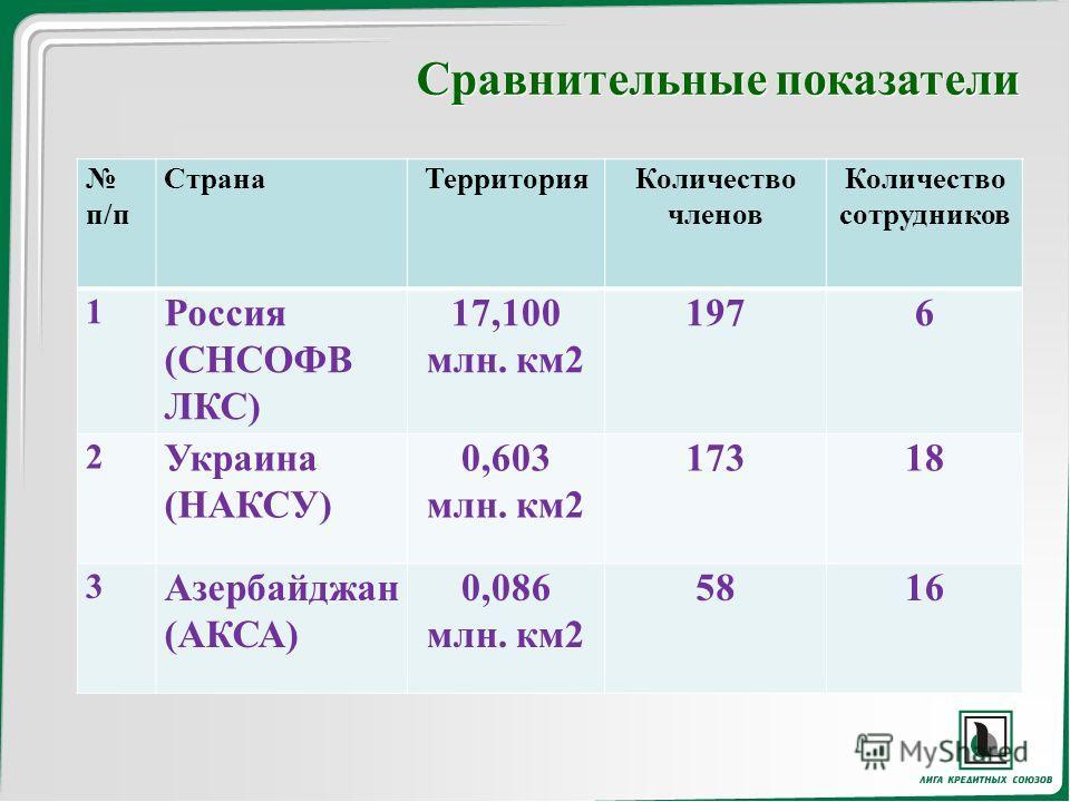 Сравнительные показатели п/п СтранаТерриторияКоличество членов Количество сотрудников 1 Россия (СНСОФВ ЛКС) 17,100 млн. км2 1976 2 Украина (НАКСУ) 0,603 млн. км2 17318 3 Азербайджан (АКСА) 0,086 млн. км2 5816