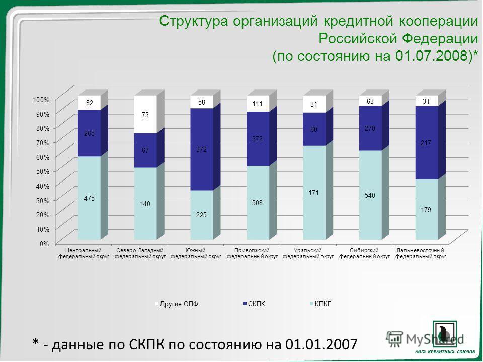 Структура организаций кредитной кооперации Российской Федерации (по состоянию на 01.07.2008)* * - данные по СКПК по состоянию на 01.01.2007