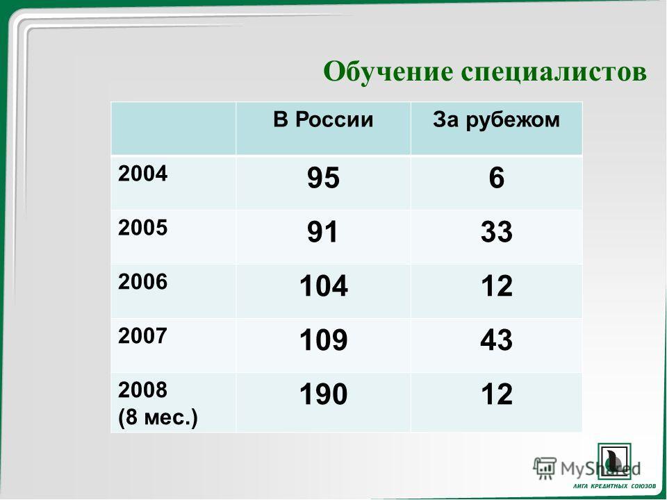Обучение специалистов В РоссииЗа рубежом 2004 956 2005 9133 2006 10412 2007 10943 2008 (8 мес.) 19012