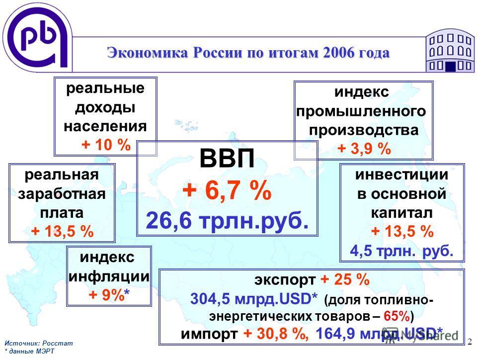 2 Экономика России по итогам 2006 года реальная заработная плата + 13,5 % реальные доходы населения + 10 % индекс инфляции + 9%* инвестиции в основной капитал + 13,5 % 4,5 трлн. руб. индекс промышленного производства + 3,9 % экспорт + 25 % 304,5 млрд