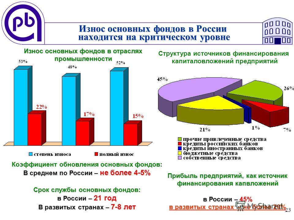 23 Износ основных фондов в России находится на критическом уровне Коэффициент обновления основных фондов: В среднем по России – не более 4-5% Срок службы основных фондов: в России – 21 год В развитых странах – 7-8 лет Износ основных фондов в отраслях