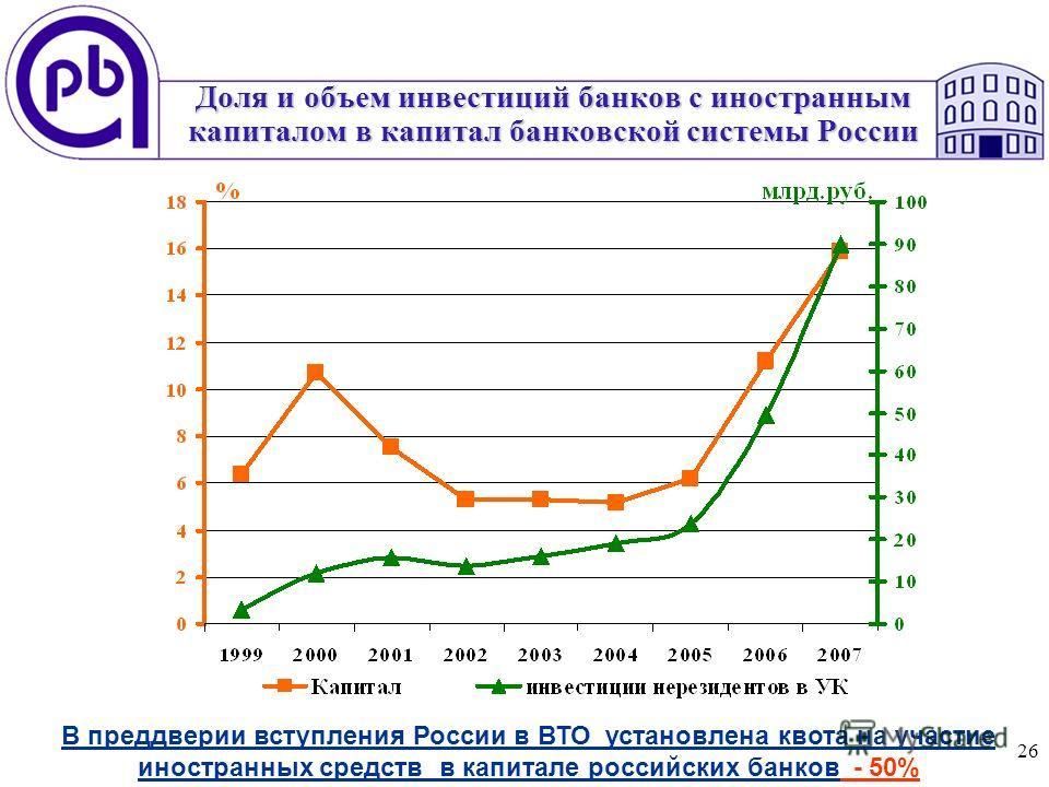 26 Доля и объем инвестиций банков с иностранным капиталом в капитал банковской системы России В преддверии вступления России в ВТО установлена квота на участие иностранных средств в капитале российских банков - 50%