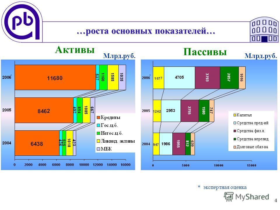4 …роста основных показателей… Активы Пассивы Млрд.руб. ** * экспертная оценка