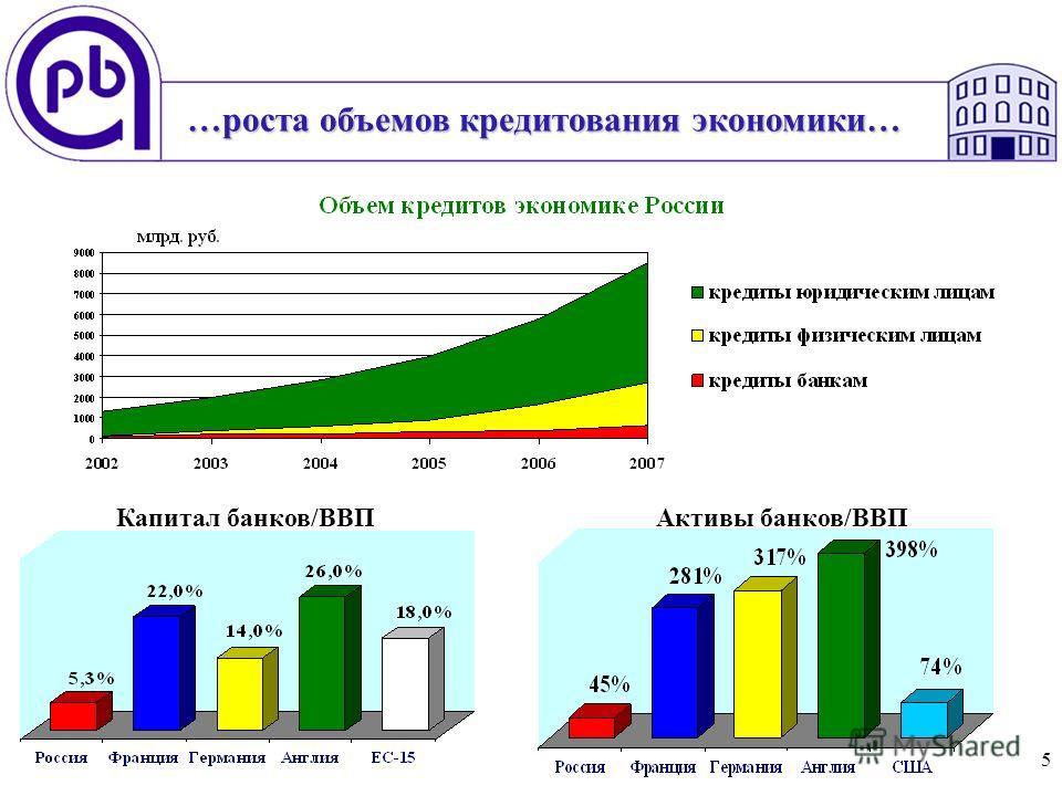 5 Активы банков/ВВПКапитал банков/ВВП …роста объемов кредитования экономики…