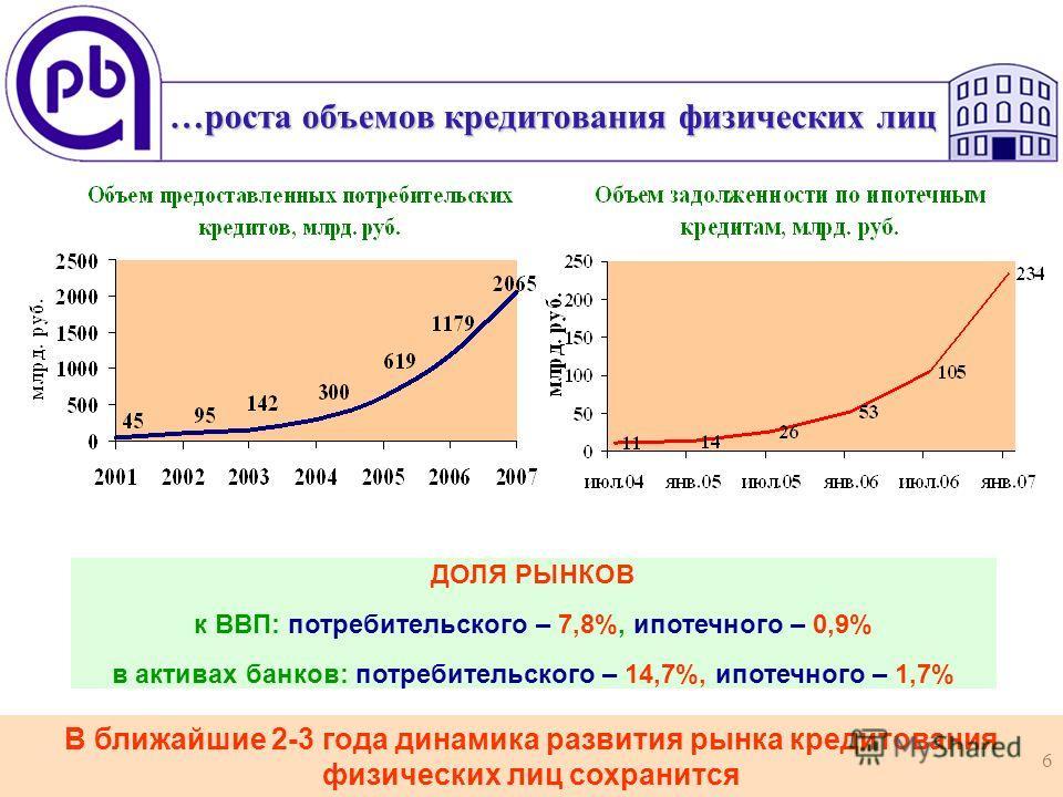 6 В ближайшие 2-3 года динамика развития рынка кредитования физических лиц сохранится …роста объемов кредитования физических лиц ДОЛЯ РЫНКОВ к ВВП: потребительского – 7,8%, ипотечного – 0,9% в активах банков: потребительского – 14,7%, ипотечного – 1,
