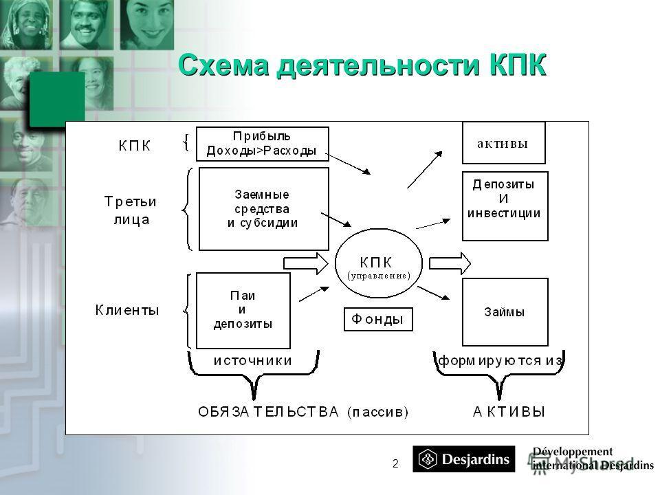 2 Схема деятельности КПК