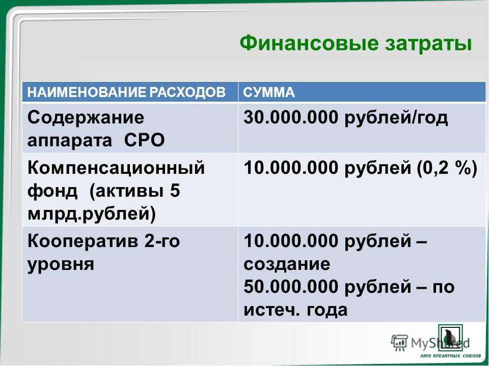 Финансовые затраты НАИМЕНОВАНИЕ РАСХОДОВСУММА Содержание аппарата СРО 30.000.000 рублей/год Компенсационный фонд (активы 5 млрд.рублей) 10.000.000 рублей (0,2 %) Кооператив 2-го уровня 10.000.000 рублей – создание 50.000.000 рублей – по истеч. года