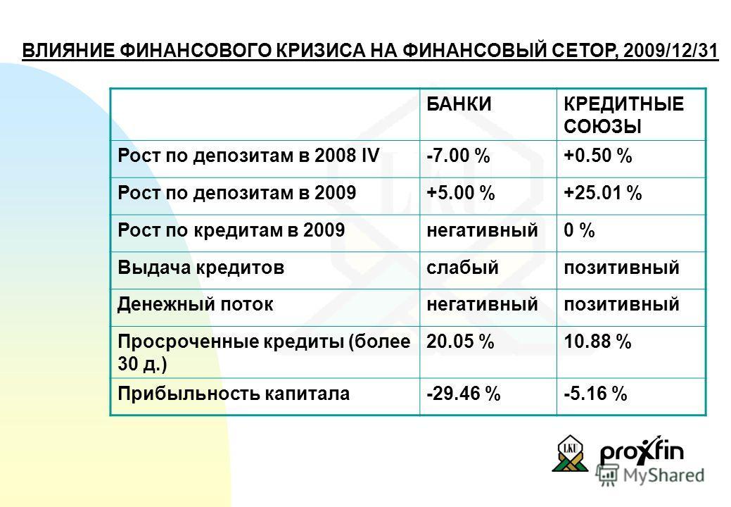 ВЛИЯНИЕ ФИНАНСОВОГО КРИЗИСА НА ФИНАНСОВЫЙ СЕТОР, 2009/12/31 БАНКИКРЕДИТНЫЕ СОЮЗЫ Рост по депозитам в 2008 IV-7.00 %+0.50 % Рост по депозитам в 2009+5.00 %+25.01 % Рост по кредитам в 2009негативный0 % Выдача кредитовслабыйпозитивный Денежный потокнега