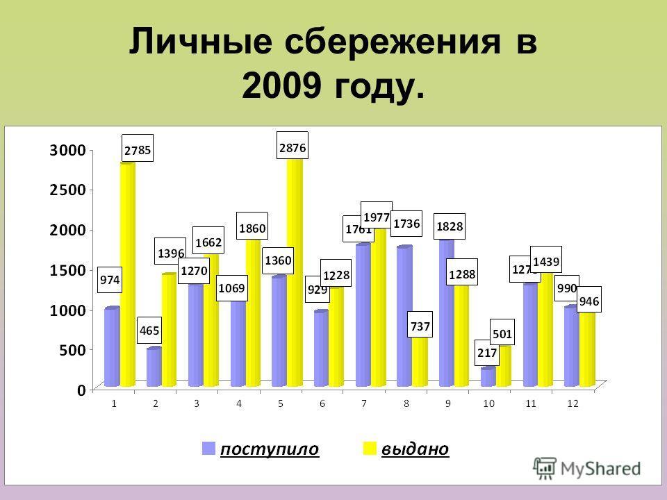 Личные сбережения в 2009 году.