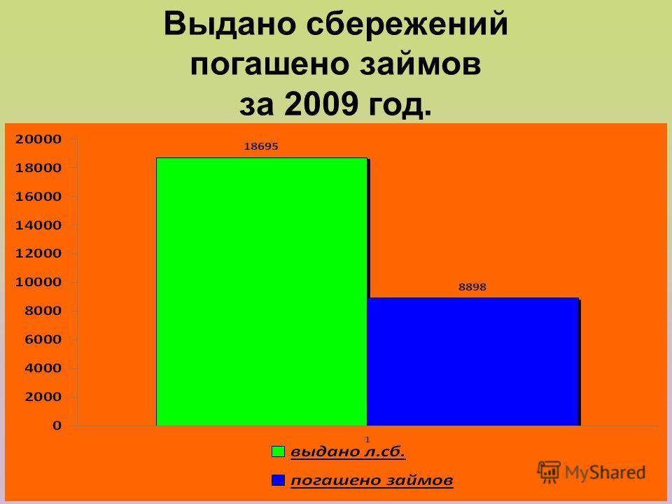 Выдано сбережений погашено займов за 2009 год.