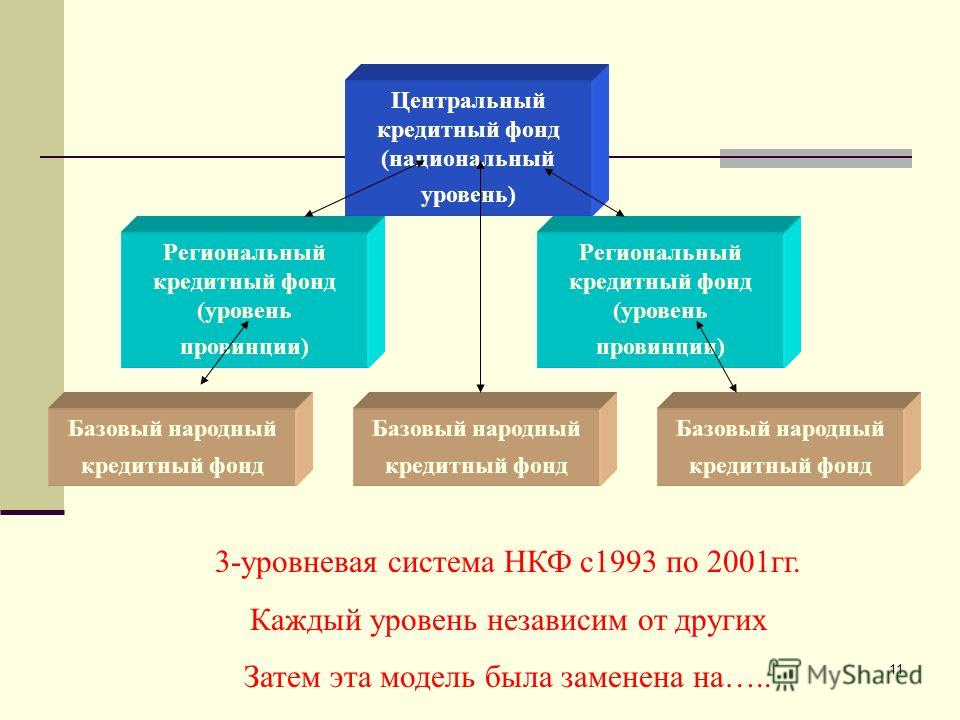 11 Центральный кредитный фонд (национальный уровень) Региональный кредитный фонд (уровень провинции) Базовый народный кредитный фонд Региональный кредитный фонд (уровень провинции) 3-уровневая система НКФ с1993 по 2001гг. Каждый уровень независим от