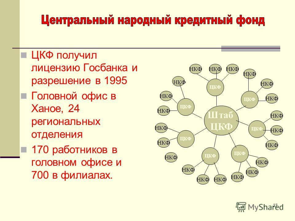 27 ЦКФ получил лицензию Госбанка и разрешение в 1995 Головной офис в Ханое, 24 региональных отделения 170 работников в головном офисе и 700 в филиалах. Штаб ЦКФ НКФ