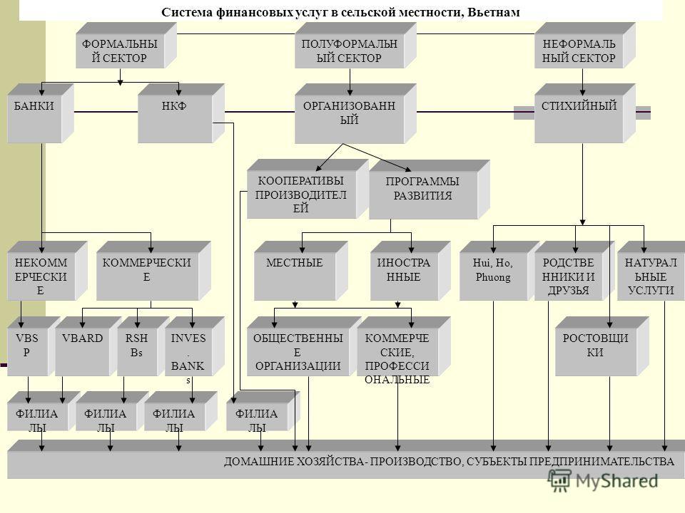 9 ДОМАШНИЕ ХОЗЯЙСТВА- ПРОИЗВОДСТВО, СУБЪЕКТЫ ПРЕДПРИНИМАТЕЛЬСТВА ФОРМАЛЬНЫ Й СЕКТОР ПОЛУФОРМАЛЬН ЫЙ СЕКТОР НЕФОРМАЛЬ НЫЙ СЕКТОР БАНКИНКФОРГАНИЗОВАНН ЫЙ СТИХИЙНЫЙ КООПЕРАТИВЫ ПРОИЗВОДИТЕЛ ЕЙ ПРОГРАММЫ РАЗВИТИЯ НЕКОММ ЕРЧЕСКИ Е КОММЕРЧЕСКИ Е МЕСТНЫЕИНО
