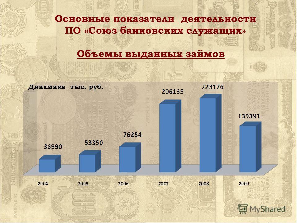Объемы выданных займов Основные показатели деятельности ПО «Союз банковских служащих» Динамика тыс. руб.