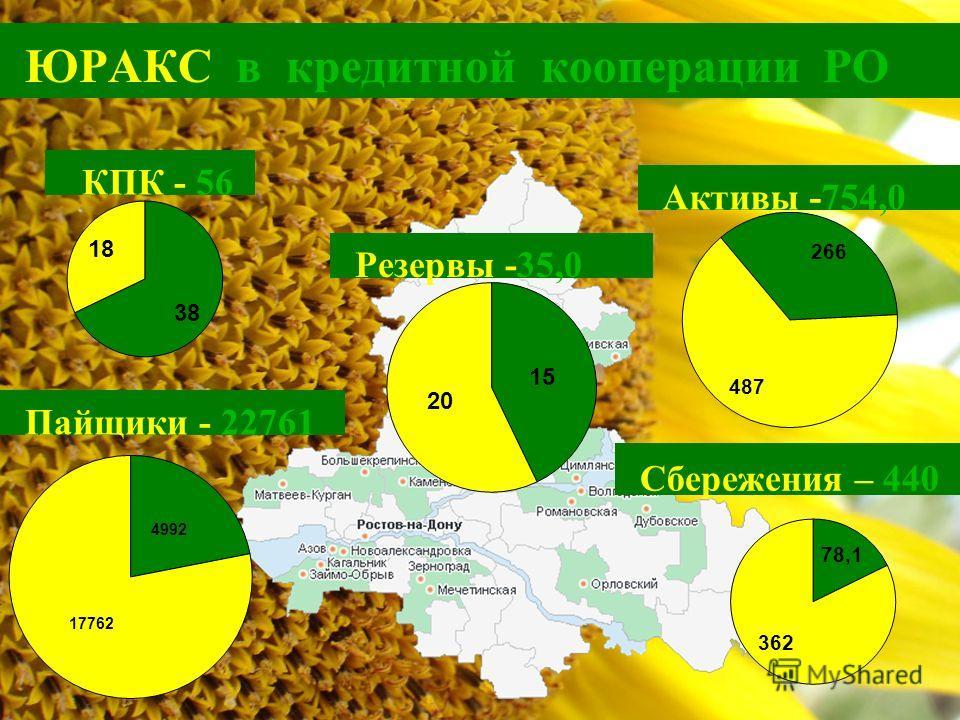 ЮРАКС в кредитной кооперации РО КПК - 56 Пайщики - 22761 Активы -754,0 Сбережения – 440 Резервы -35,0